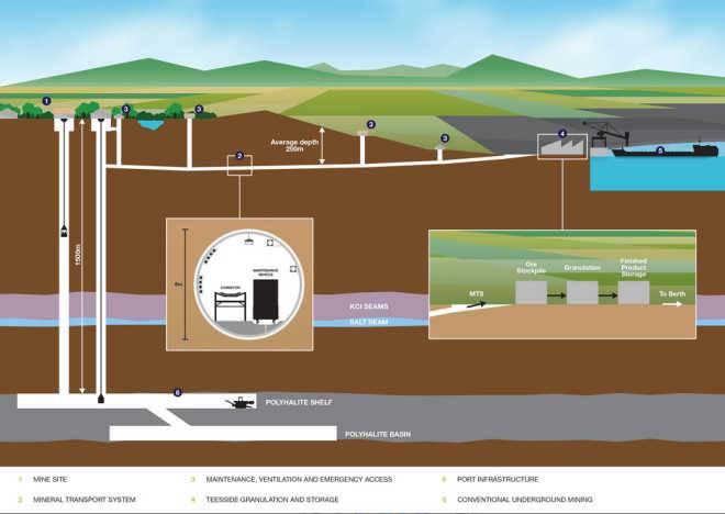 Великобритания одобрила план строительства очень длинного тоннеля за $2,9 млрд для горнодобывающего предприятия в Йоркшире