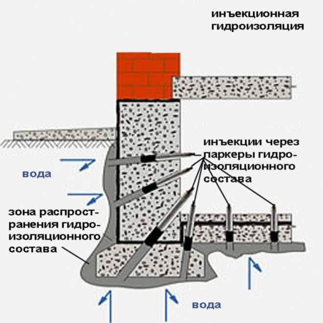 Инъекционная гидроизоляция: виды, материалы