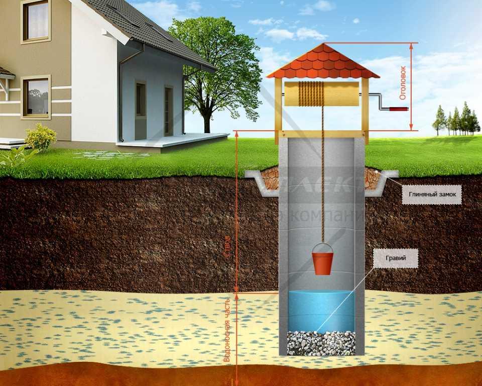 Артезианская или песчаная скважина на воду - что лучше бурить и как сэкономить?