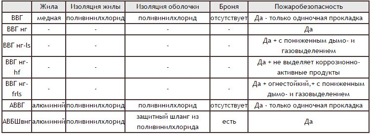 Кабель ВВГ: расшифровка маркировки, применение и назначение