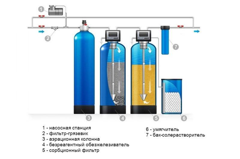 Профессиональная очистка воды из скважины