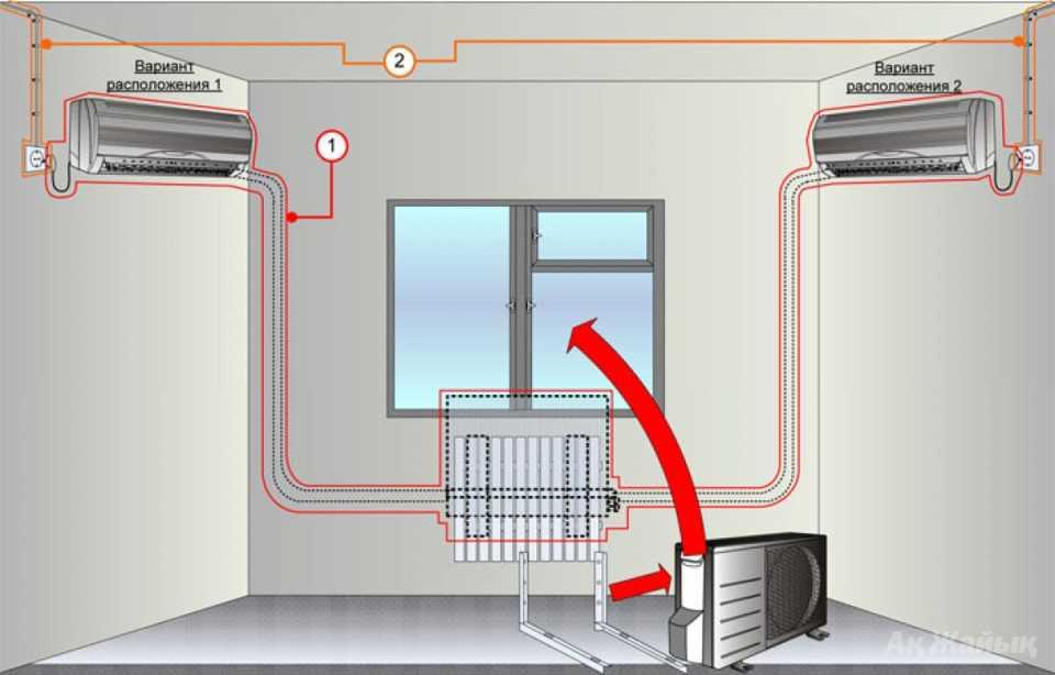 Как установить кондиционер: выбор места и способа монтажа