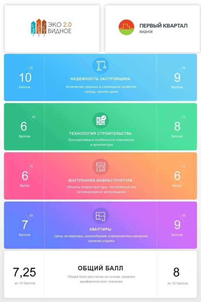 Сравнение ЖК «Эко Видное 2.0» и ЖК «Первый квартал» часть 2