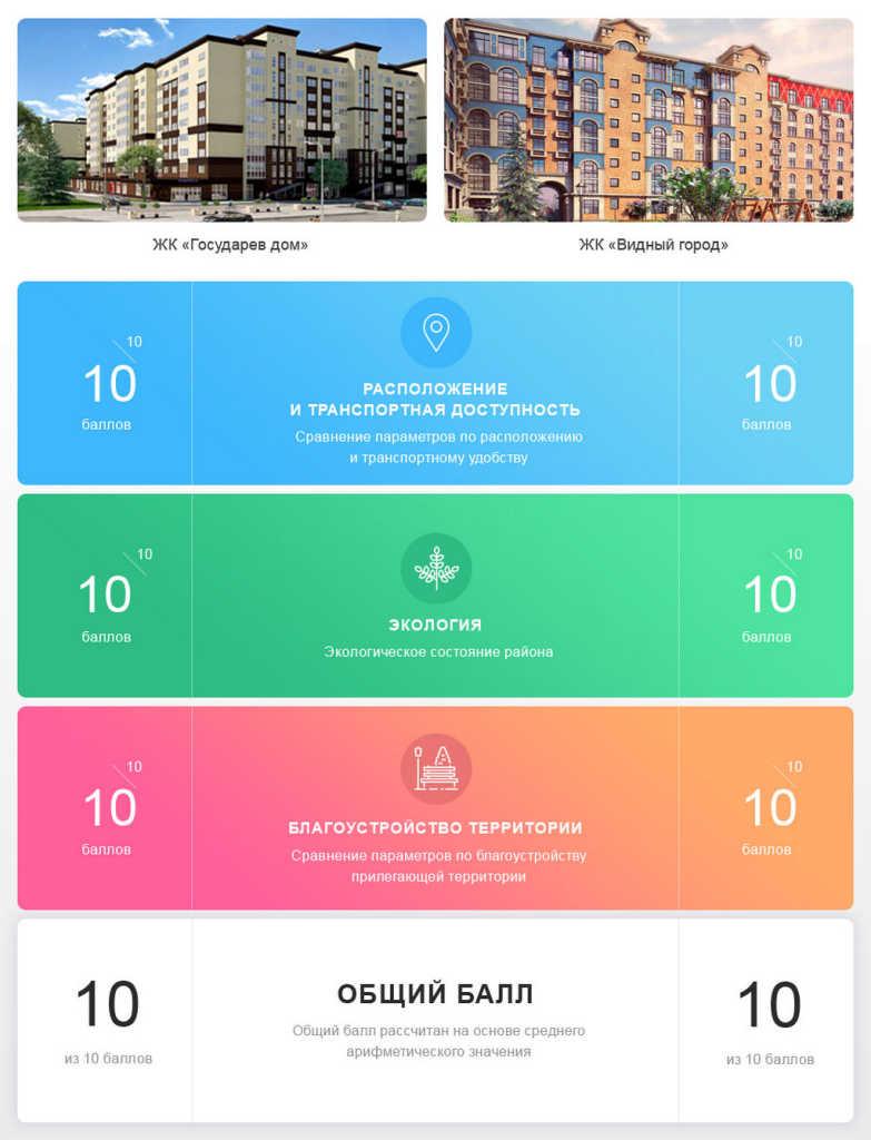 Выбор жилья в пригороде. Сравнение ЖК «Государев дом» и ЖК «Видный город»