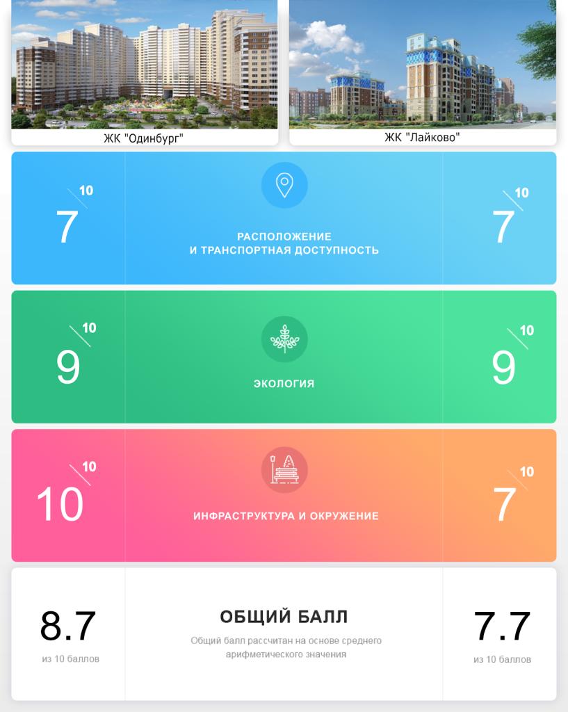 """ЖК """"Одинбург"""" и ЖК """"Лайково"""": инфраструктура или экология?"""