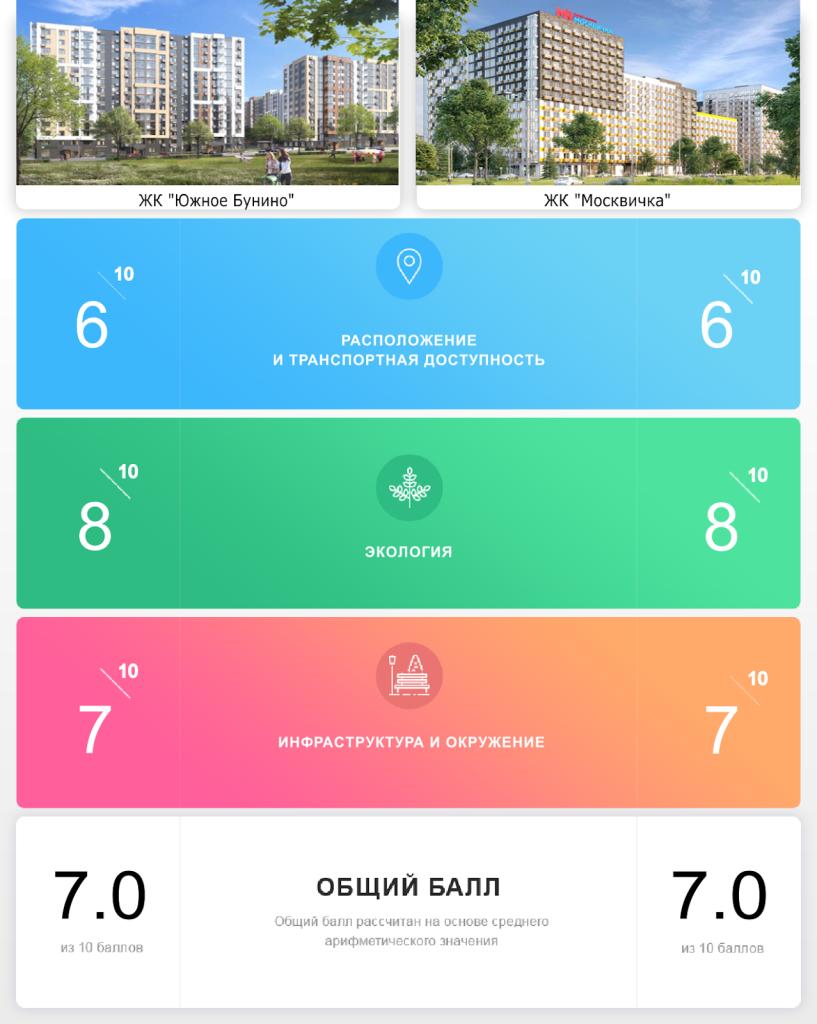 ЖК «Южное Бунино» иф ЖК «Москвичка»: отличное окружение vs собственная инфраструктура
