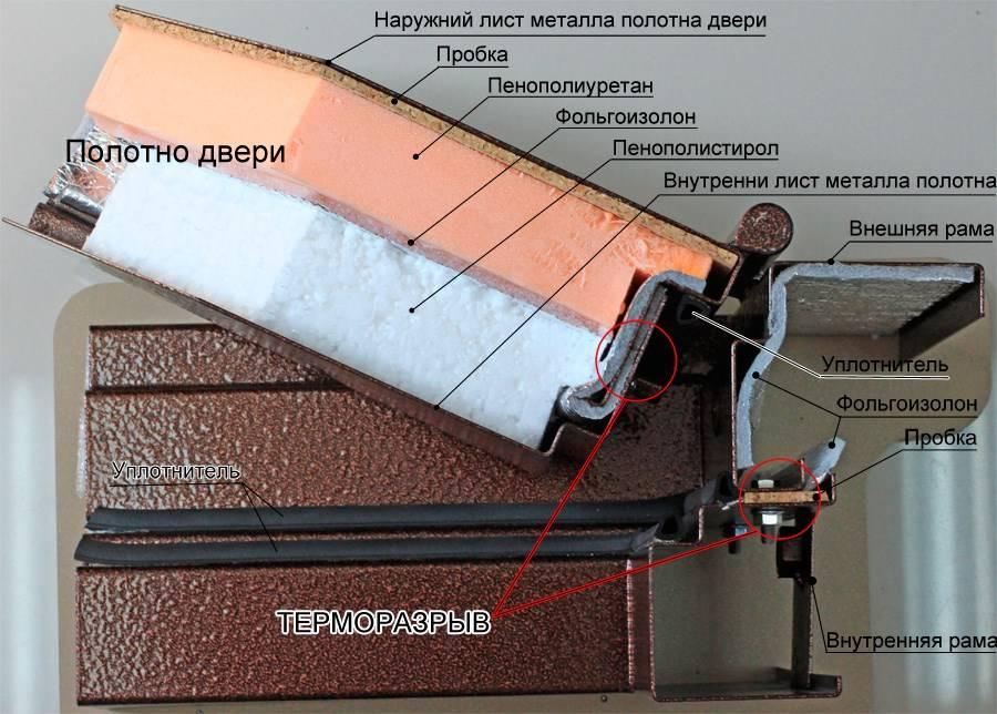 Дверь с терморазрывом — сохранит тепло в доме и коттедже